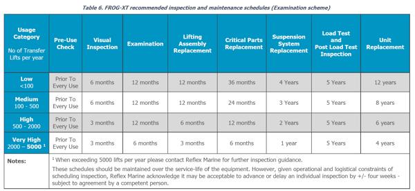 FROG-XT range inspection & maintenance schedule