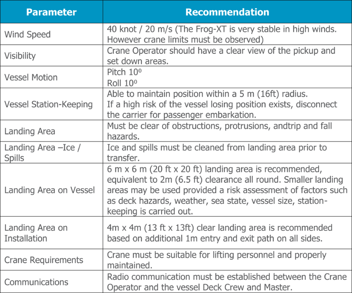 FROG-XT4 Recommended Operating Parameters