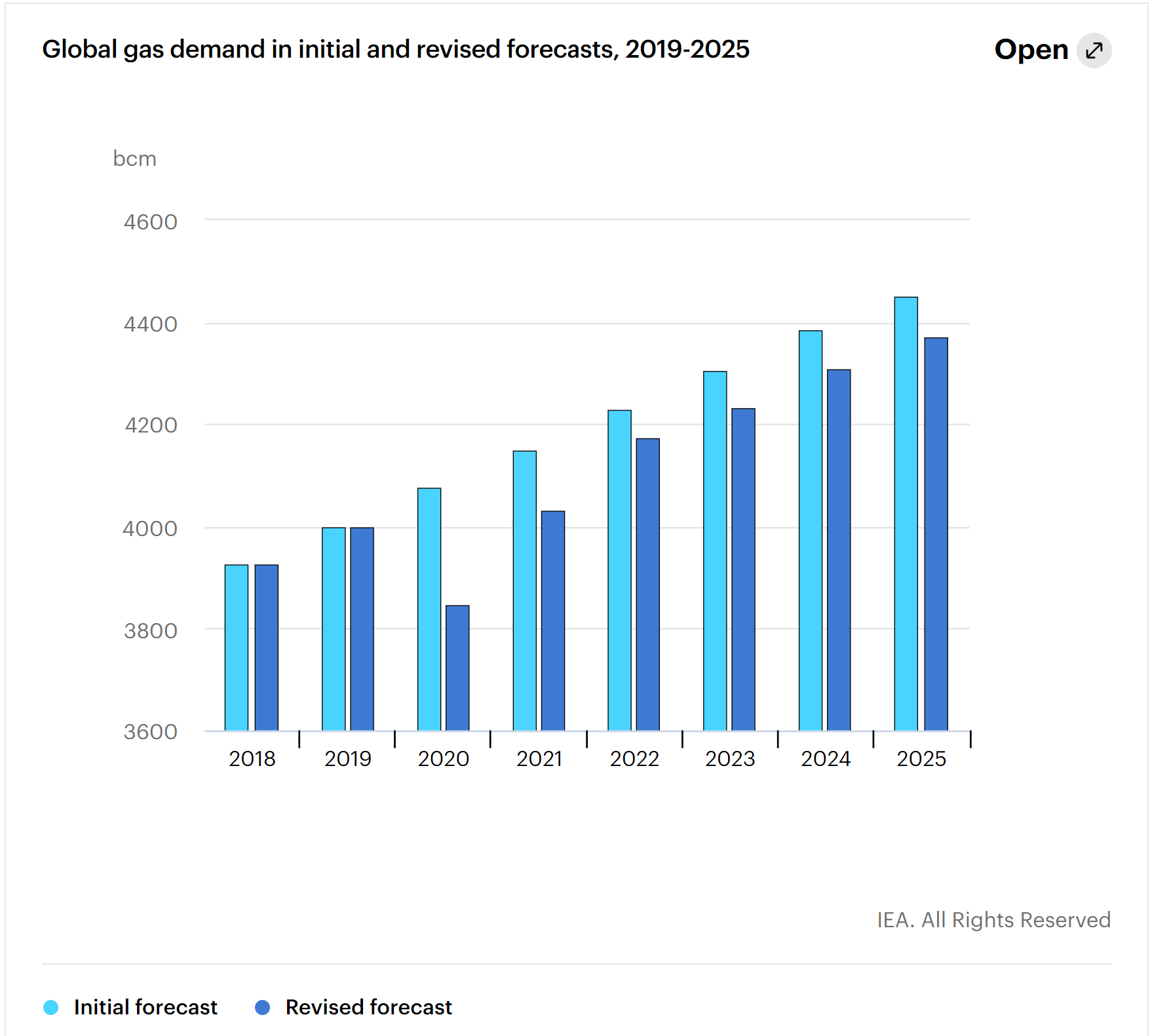 IEA gas demand estimates